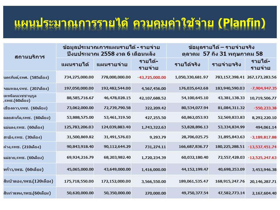 สถานบริการ ข้อมูลประมาณการแผนรายได้ - รายจ่าย ปีงบประมาณ 2558 งวด 6 เดือนหลัง ข้อมูลรายได้ – รายจ่ายจริง ตุลาคม 57 ถึง 31 พฤษภาคม 58 แผนรายได้แผนรายจ่