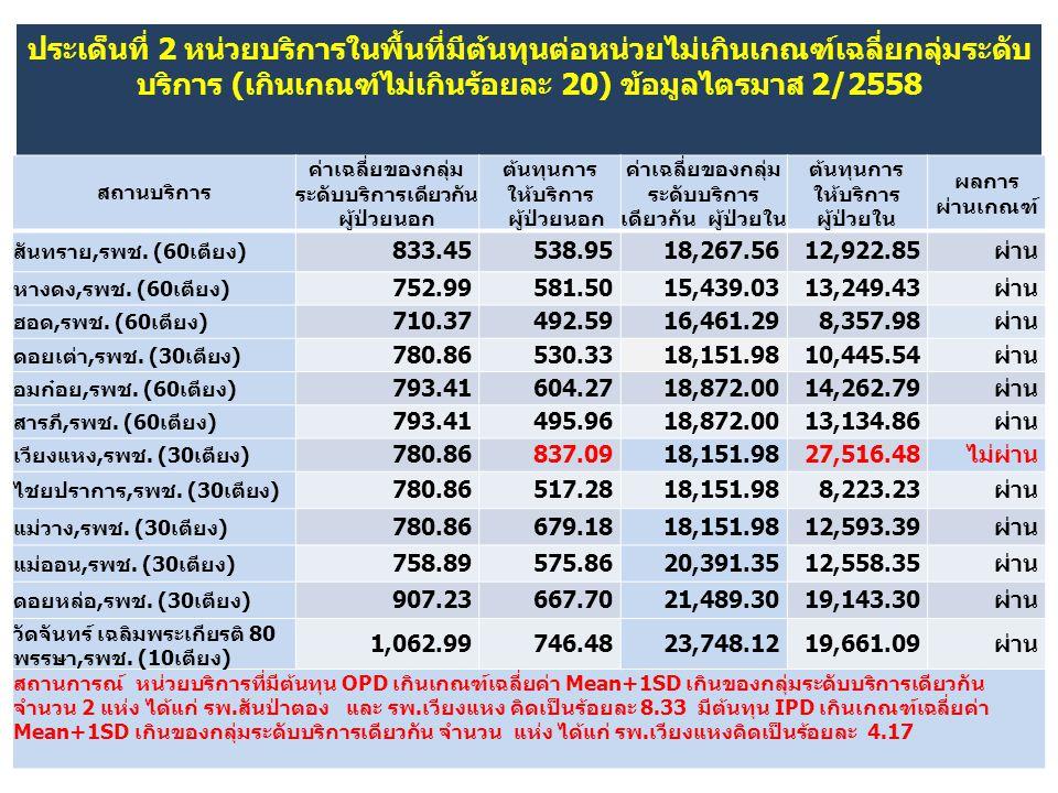 ประเด็นที่ 2 หน่วยบริการในพื้นที่มีต้นทุนต่อหน่วยไม่เกินเกณฑ์เฉลี่ยกลุ่มระดับ บริการ (เกินเกณฑ์ไม่เกินร้อยละ 20) ข้อมูลไตรมาส 2/2558 สถานบริการ ค่าเฉล