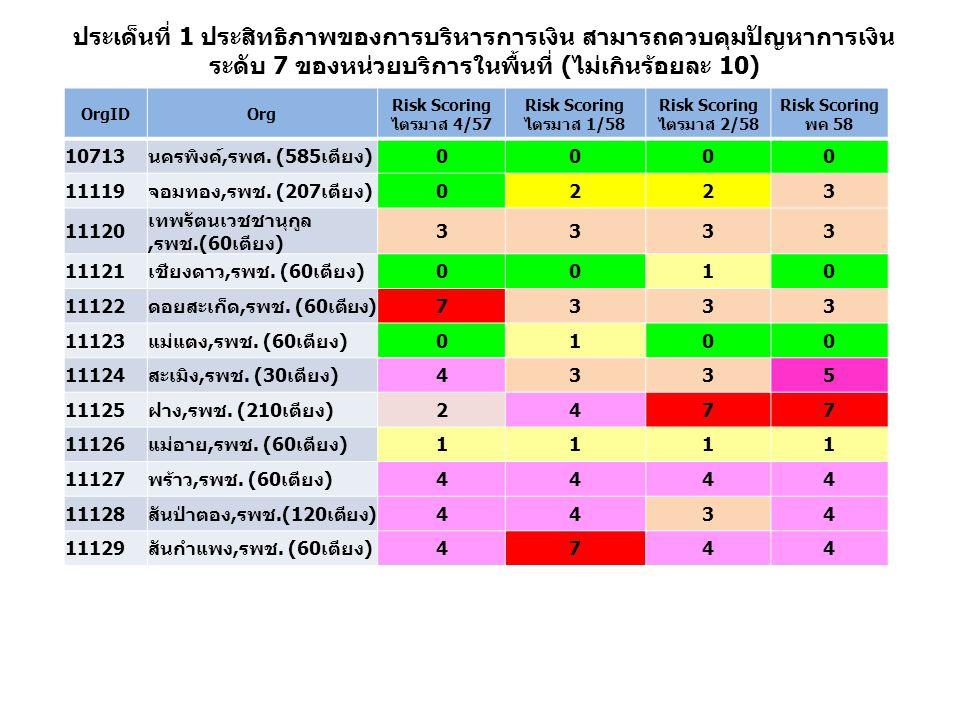 สถานบริการ จำนวน เตียง FAI 56 80คะแนน FAI 57 80 คะแนน FAI 1/58 100 คะแนน FAI 2/58 100 คะแนน นครพิงค์,รพศ.