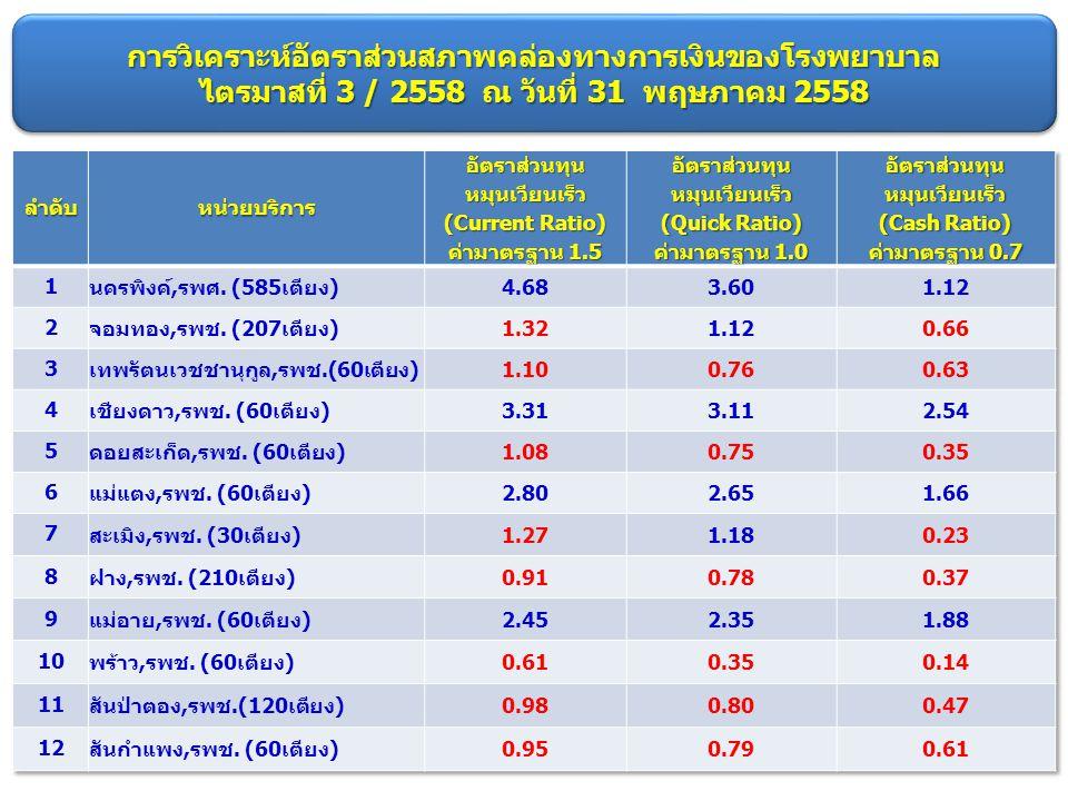 การวิเคราะห์อัตราส่วนสภาพคล่องทางการเงินของโรงพยาบาล ไตรมาสที่ 3 / 2558 ณ วันที่ 31 พฤษภาคม 2558