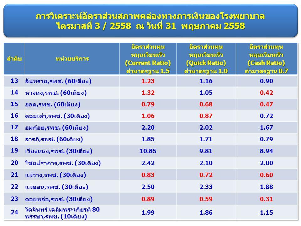 การวิเคราะห์อัตราส่วนสภาพคล่องทางการเงินของโรงพยาบาล ไตรมาสที่ 3 / 2558 ณ วันที่ 31 พฤษภาคม 2558 (ต่อ) สถานการณ์ พบว่า : 1.โรงพยาบาลชุมชนที่มีอัตราส่วนทางการเงินต่ำกว่าค่ามาตรฐาน 14 แห่ง ได้แก่ รพ.จอมทอง รพ.เทพรัตนเวชชานุกูล รพ.ดอยสะเก็ด รพ.สะเมิง รพ.ฝาง รพ.พร้าว รพ.สันป่าตอง รพ.สันกำแพง รพ.สันทราย รพ.หางดง รพ.ฮอด รพ.ดอยเต่า รพ.แม่วาง รพ.ดอยหล่อ