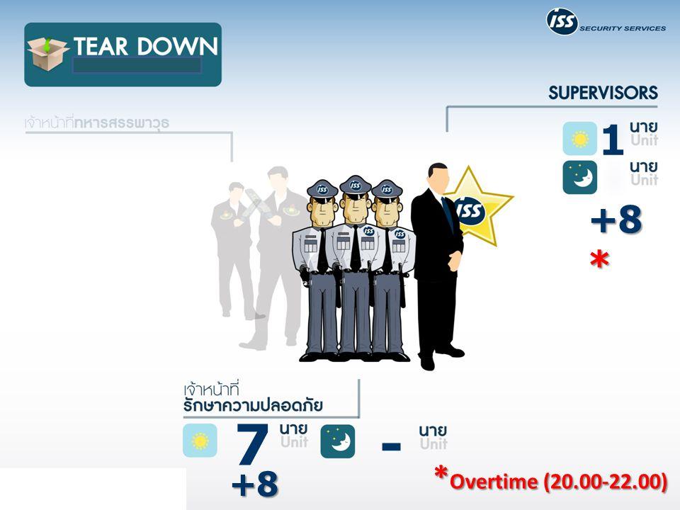7 - 1 * Overtime (20.00-22.00) +8 *