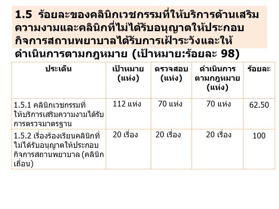 ประเด็นเป้าหมาย (แห่ง) ตรวจสอบ (แห่ง) ดำเนินการ ตามกฎหมาย (แห่ง) ร้อยละ 1.5.1 คลินิกเวชกรรมที่ ให้บริการเสริมความงามได้รับ การตรวจมาตรฐาน 112 แห่ง 70