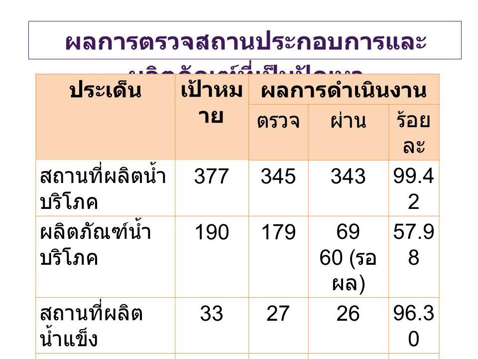 ผลการตรวจสถานประกอบการและ ผลิตภัณฑ์ที่เป็นปัญหา ประเด็นเป้าหม าย ผลการดำเนินงาน ตรวจผ่านร้อย ละ สถานที่ผลิตน้ำ บริโภค 37734534399.4 2 ผลิตภัณฑ์น้ำ บริ