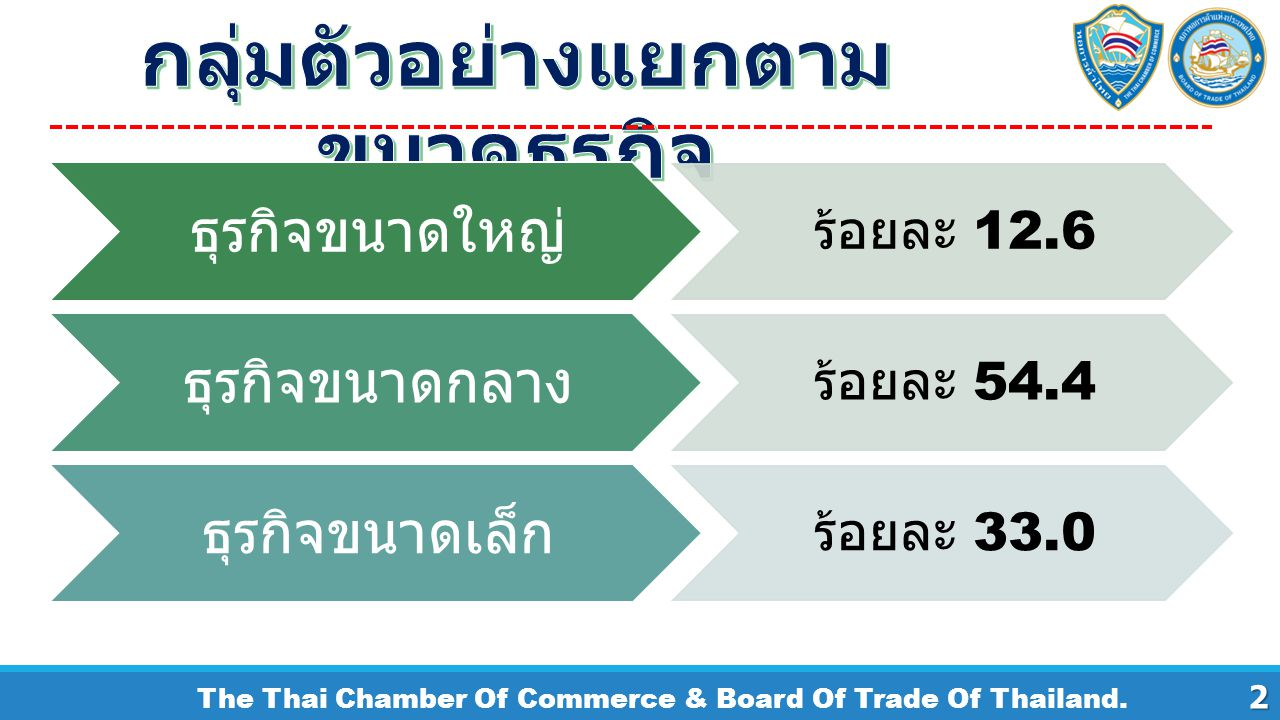 The Thai Chamber Of Commerce & Board Of Trade Of Thailand. ธุรกิจขนาดใหญ่ ร้อยละ 12.6 ธุรกิจขนาดกลาง ร้อยละ 54.4 ธุรกิจขนาดเล็ก ร้อยละ 33.02