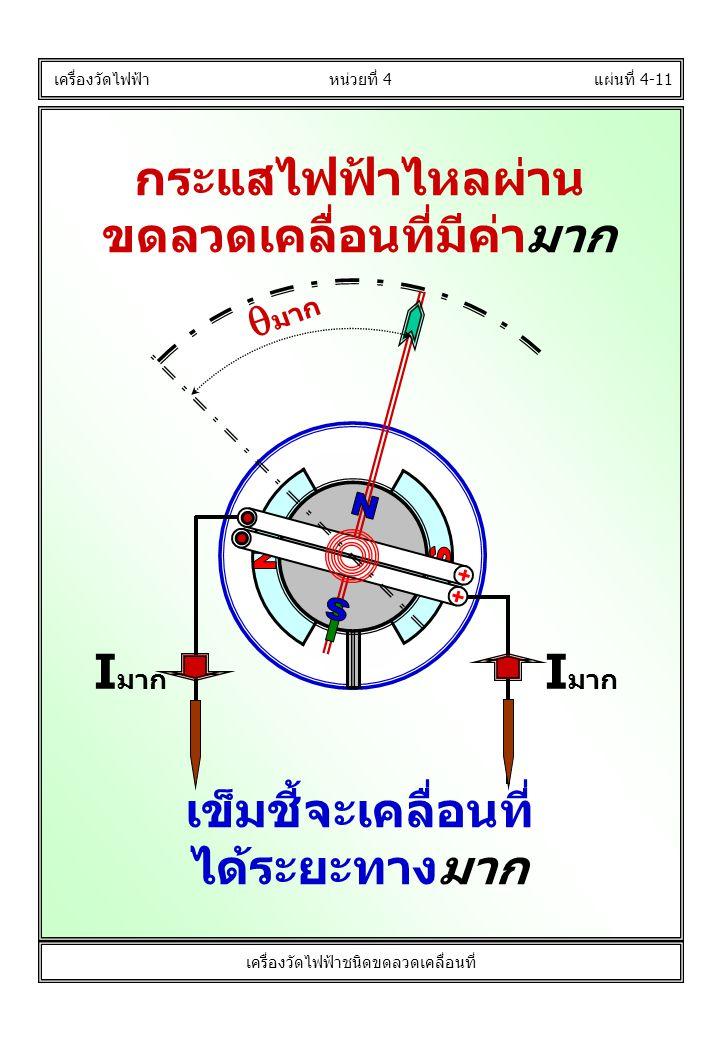 กระแสไฟฟ้าไหลผ่าน ขดลวดเคลื่อนที่มีค่ามาก แผ่นที่ 4-11 เครื่องวัดไฟฟ้า หน่วยที่ 4 เครื่องวัดไฟฟ้าชนิดขดลวดเคลื่อนที่ I มาก  มาก I มาก เข็มชี้จะเคลื่อ