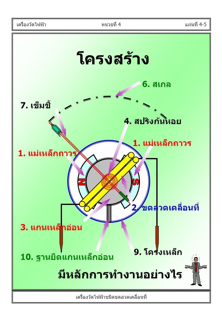 โครงสร้าง แผ่นที่ 4-5 เครื่องวัดไฟฟ้า หน่วยที่ 4 เครื่องวัดไฟฟ้าชนิดขดลวดเคลื่อนที่ 2. ขดลวดเคลื่อนที่ 7. เข็มชี้ 6. สเกล 3. แกนเหล็กอ่อน 10. ฐานยึดแก