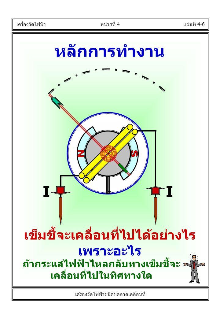 หลักการทำงาน แผ่นที่ 4-6 เครื่องวัดไฟฟ้า หน่วยที่ 4 เครื่องวัดไฟฟ้าชนิดขดลวดเคลื่อนที่ เข็มชี้จะเคลื่อนที่ไปได้อย่างไร เพราะอะไร ถ้ากระแสไฟฟ้าไหลกลับท