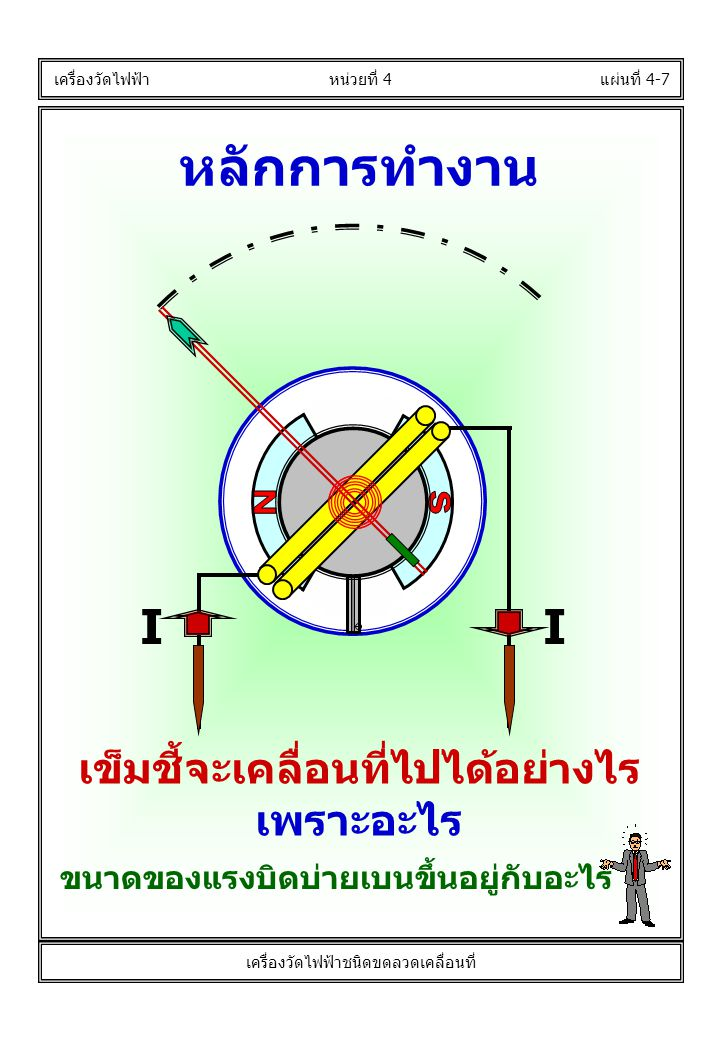 หลักการทำงาน แผ่นที่ 4-7 เครื่องวัดไฟฟ้า หน่วยที่ 4 เครื่องวัดไฟฟ้าชนิดขดลวดเคลื่อนที่ เข็มชี้จะเคลื่อนที่ไปได้อย่างไร เพราะอะไร ขนาดของแรงบิดบ่ายเบนข
