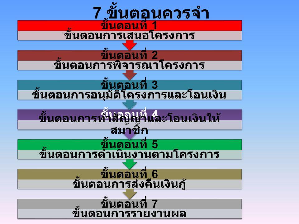 7 ขั้นตอนควรจำ ขั้นตอนที่ 7 ขั้นตอนการรายงานผล ขั้นตอนที่ 6 ขั้นตอนการส่งคืนเงินกู้ ขั้นตอนที่ 5 ขั้นตอนการดำเนินงานตามโครงการ ขั้นตอนที่ 4 ขั้นตอนการ