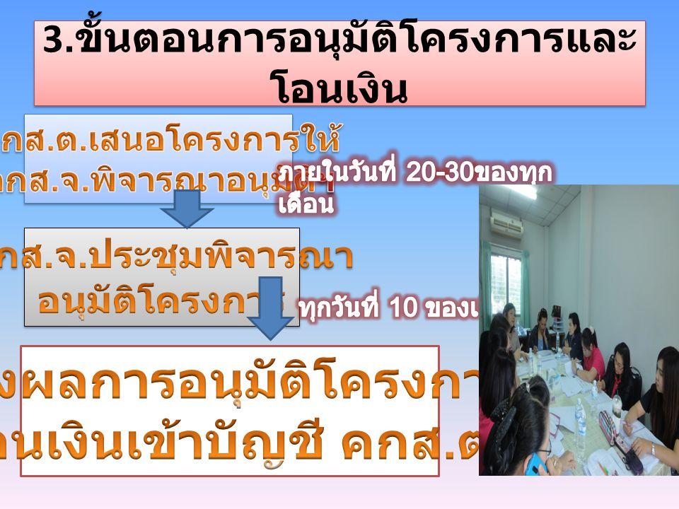3. ขั้นตอนการอนุมัติโครงการและ โอนเงิน