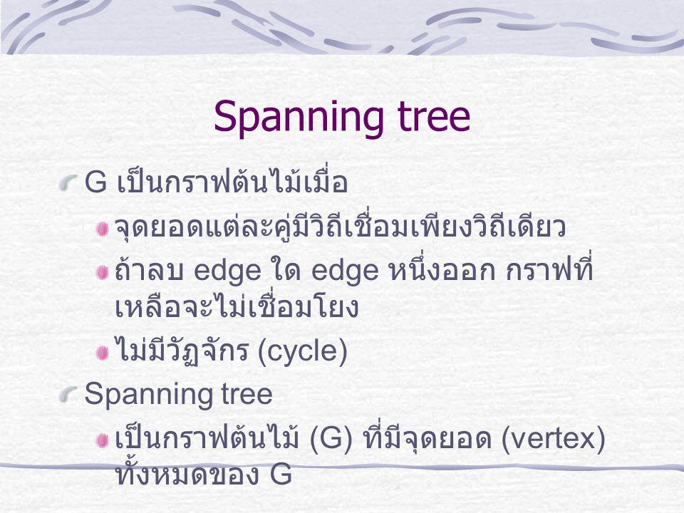 Spanning tree G เป็นกราฟต้นไม้เมื่อ จุดยอดแต่ละคู่มีวิถีเชื่อมเพียงวิถีเดียว ถ้าลบ edge ใด edge หนึ่งออก กราฟที่ เหลือจะไม่เชื่อมโยง ไม่มีวัฏจักร (cyc