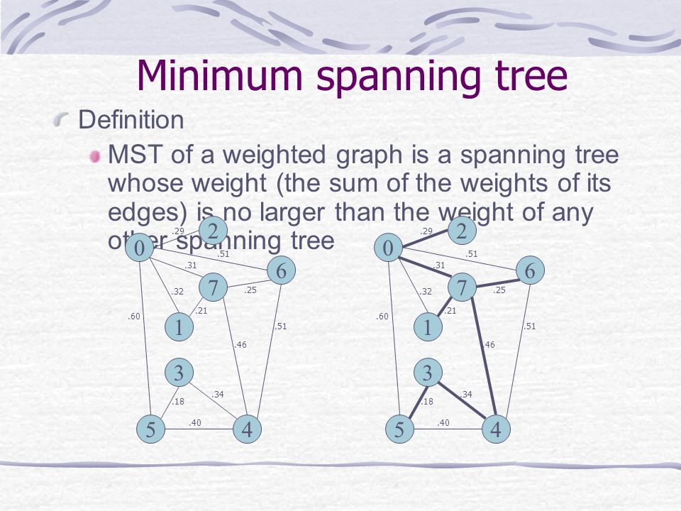 Minimum spanning tree Definition MST of a weighted graph is a spanning tree whose weight (the sum of the weights of its edges) is no larger than the weight of any other spanning tree 0 2 1 7 3 45 6.29.51.60.31.32.21.25.46.51.40.34.18 0 2 1 7 3 45 6.29.51.60.31.32.21.25.46.51.40.34.18