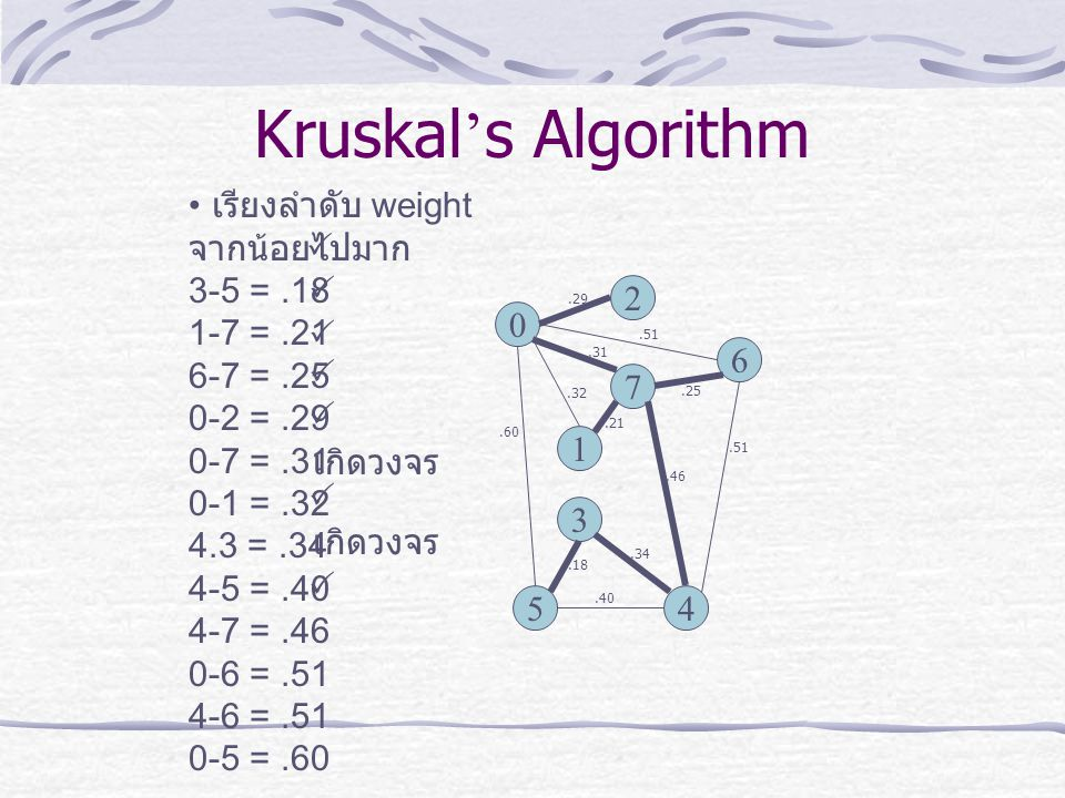 เรียงลำดับ weight จากน้อยไปมาก 3-5 =.18 1-7 =.21 6-7 =.25 0-2 =.29 0-7 =.31 0-1 =.32 4.3 =.34 4-5 =.40 4-7 =.46 0-6 =.51 4-6 =.51 0-5 =.60 Kruskal ' s