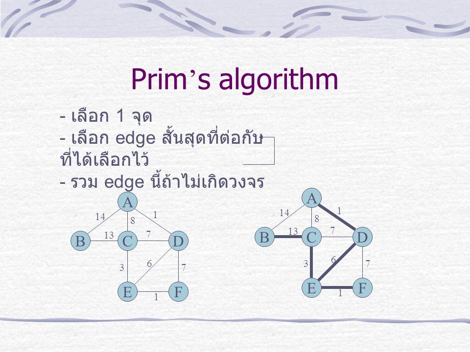 Prim ' s algorithm - เลือก 1 จุด - เลือก edge สั้นสุดที่ต่อกับ ที่ได้เลือกไว้ - รวม edge นี้ถ้าไม่เกิดวงจร A BCD EF 1 7 14 7 13 3 6 1 A BCD EF 1 7 14