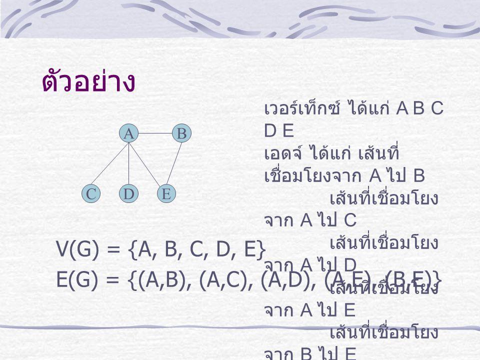ตัวอย่าง V(G) = {A, B, C, D, E} E(G) = {(A,B), (A,C), (A,D), (A,E), (B,E)} A CDE B เวอร์เท็กซ์ ได้แก่ A B C D E เอดจ์ ได้แก่ เส้นที่ เชื่อมโยงจาก A ไป