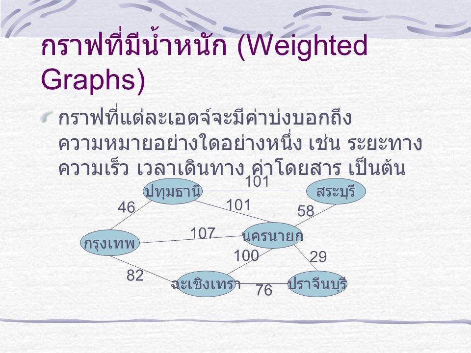 กราฟที่มีน้ำหนัก (Weighted Graphs) กราฟที่แต่ละเอดจ์จะมีค่าบ่งบอกถึง ความหมายอย่างใดอย่างหนึ่ง เช่น ระยะทาง ความเร็ว เวลาเดินทาง ค่าโดยสาร เป็นต้น ปทุ