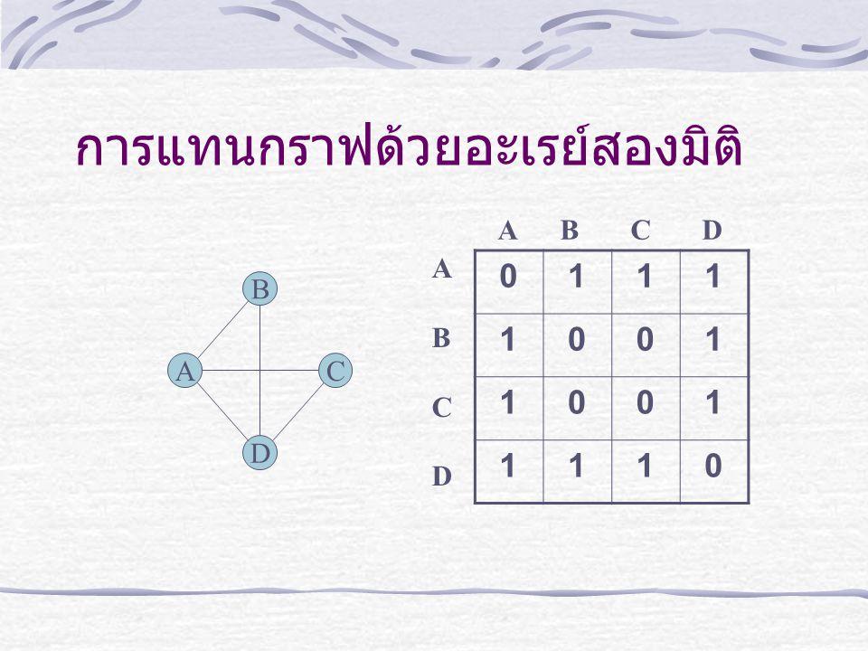 การแทนกราฟด้วยอะเรย์สองมิติ A B C D 0111 1001 1001 1110 A B C D ABCDABCD