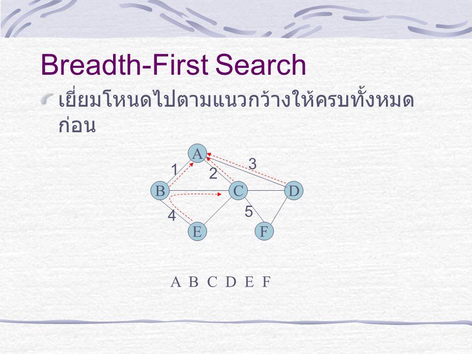 Breadth-First Search เยี่ยมโหนดไปตามแนวกว้างให้ครบทั้งหมด ก่อน B A C E D 1 2 3 4 5 F A B C D E F
