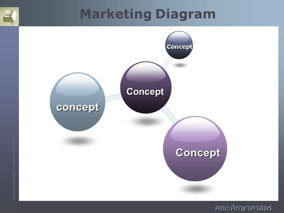 Education and Development Sciences คณะศึกษาศาสตร์ และพัฒนศาสตร์ Marketing Diagram Concept Concept concept Concept