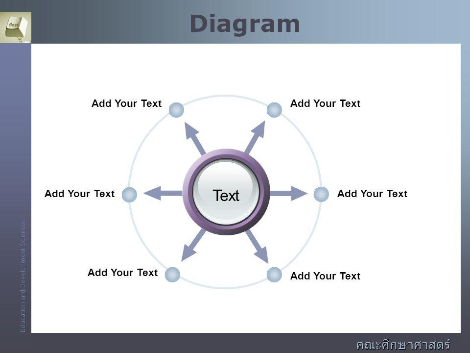 Education and Development Sciences คณะศึกษาศาสตร์ และพัฒนศาสตร์ Diagram Add Your Text Text