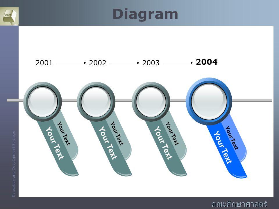 Education and Development Sciences คณะศึกษาศาสตร์ และพัฒนศาสตร์ Diagram Your Text 200120022003 2004
