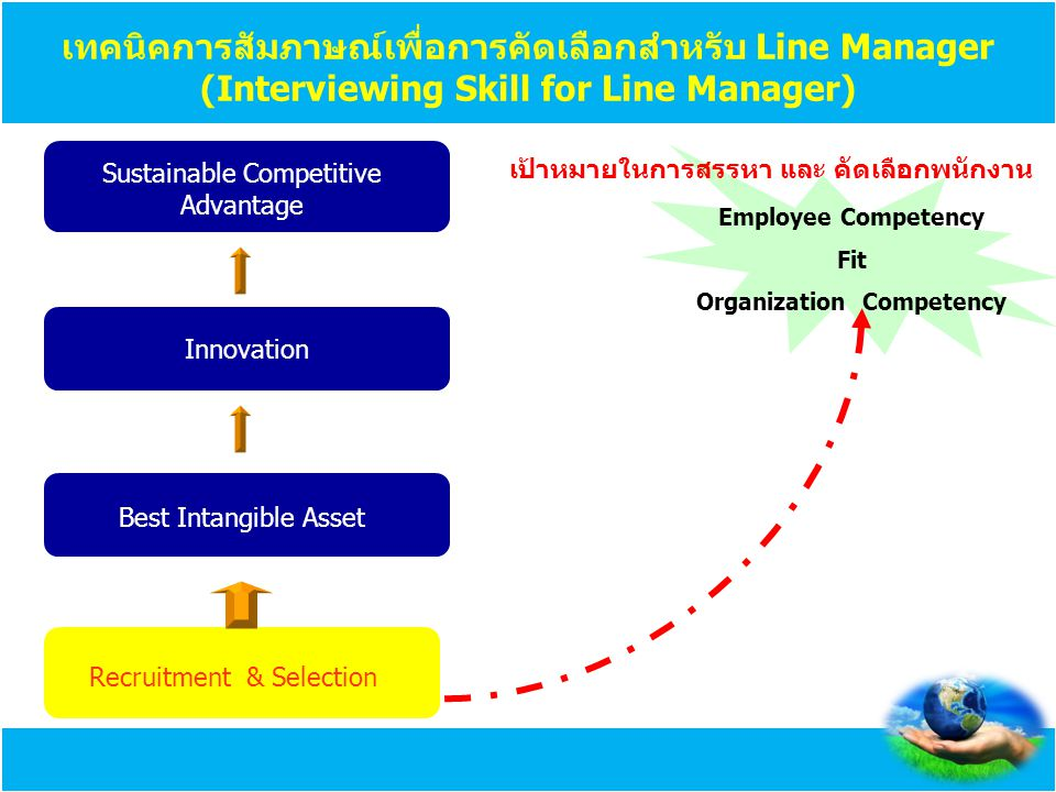 Recruitment & Selection Best Intangible Asset Innovation Sustainable Competitive Advantage Employee Competency Fit Organization Competency เทคนิคการสั