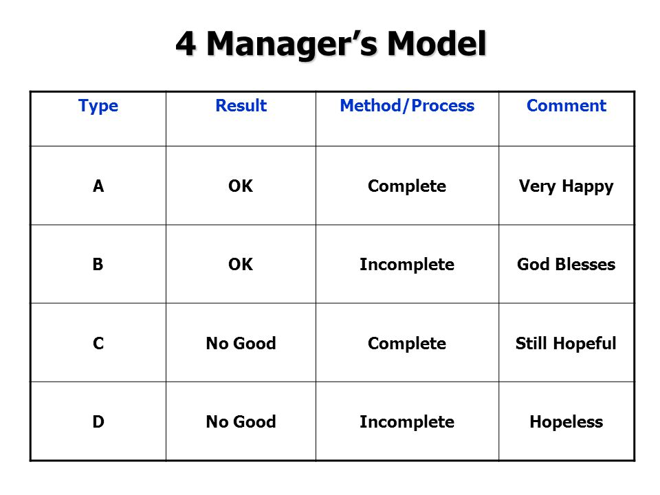 4 Manager's Model TypeResultMethod/ProcessComment AOKCompleteVery Happy BOKIncompleteGod Blesses CNo GoodCompleteStill Hopeful DNo GoodIncompleteHopel