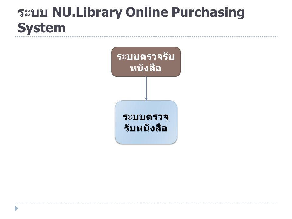 ระบบ NU.Library Online Purchasing System ระบบตรวจรับ หนังสือ