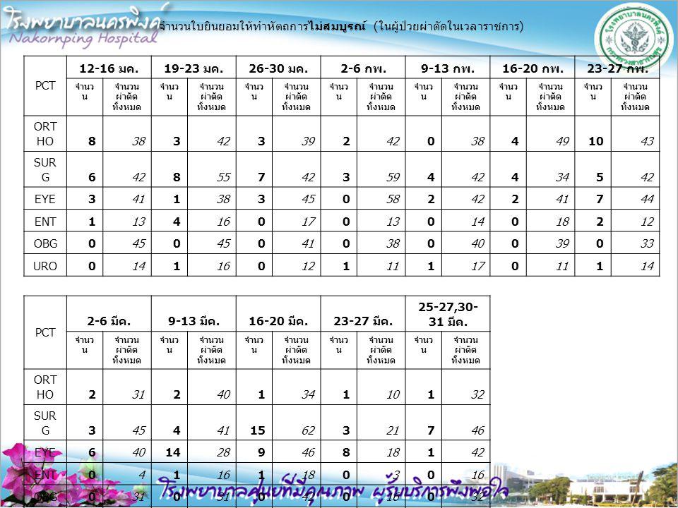 จำนวนใบยินยอมให้ทำหัตถการไม่สมบูรณ์ ( ในผู้ป่วยผ่าตัดในเวลาราชการ ) PCT 12-16 มค.19-23 มค.26-30 มค.2-6 กพ.9-13 กพ.16-20 กพ.23-27 กพ. จำนว น จำนวน ผ่าต
