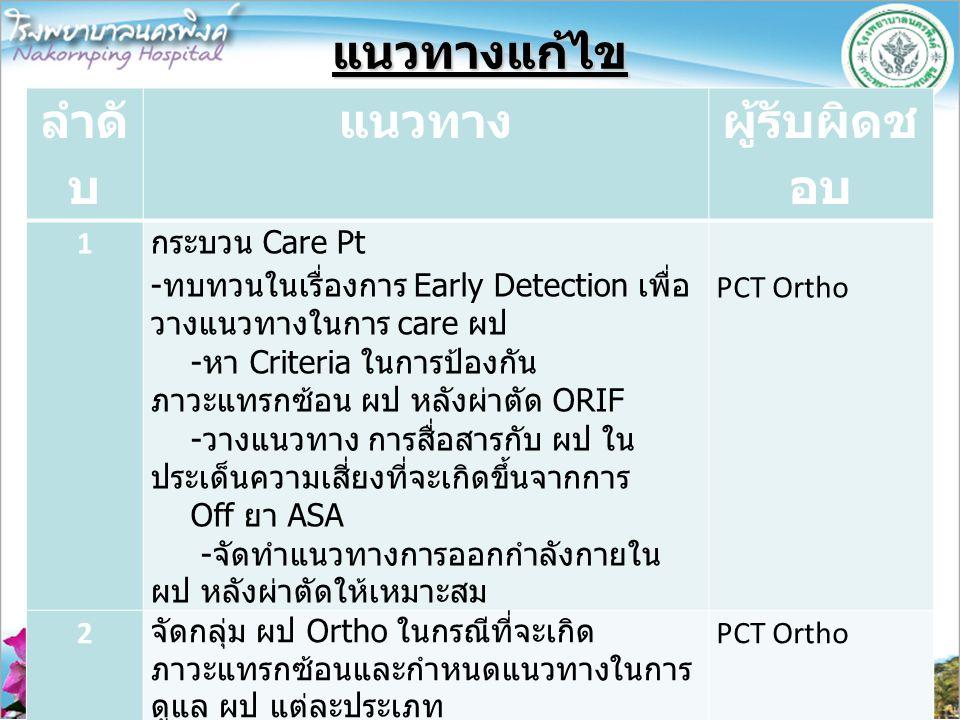 แนวทางแก้ไข ลำดั บ แนวทาง ผู้รับผิดช อบ 1 กระบวน Care Pt -ทบทวนในเรื่องการ Early Detection เพื่อ วางแนวทางในการ care ผป -หา Criteria ในการป้องกัน ภาวะ