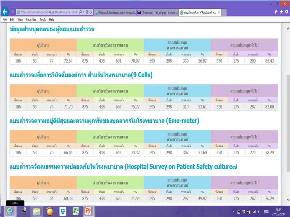 โปรแกรมบริหารความเสี่ยง นัดหัวหน้าหอผู้ป่วยทดลองใช้ระบบ วันศุกร์ที่20 มีนาคม 2558 แบ่งเป็น สองรุ่น เช้าและบ่าย ณ.ห้องคอมพิวเตอร์ ชั้นลอย อาคารโภชนาการ นัดหัวหน้ากลุ่มงาน/หัวหน้าฝ่าย ทดลองใช้ โปรแกรม............
