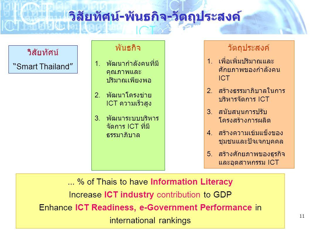 """11 วิสัยทัศน์-พันธกิจ-วัตถุประสงค์ วิสัยทัศน์ """" Smart Thailand """" พันธกิจ 1. พัฒนากำลังคนที่มี คุณภาพและ ปริมาณเพียงพอ 2. พัฒนาโครงข่าย ICT ความเร็วสูง"""