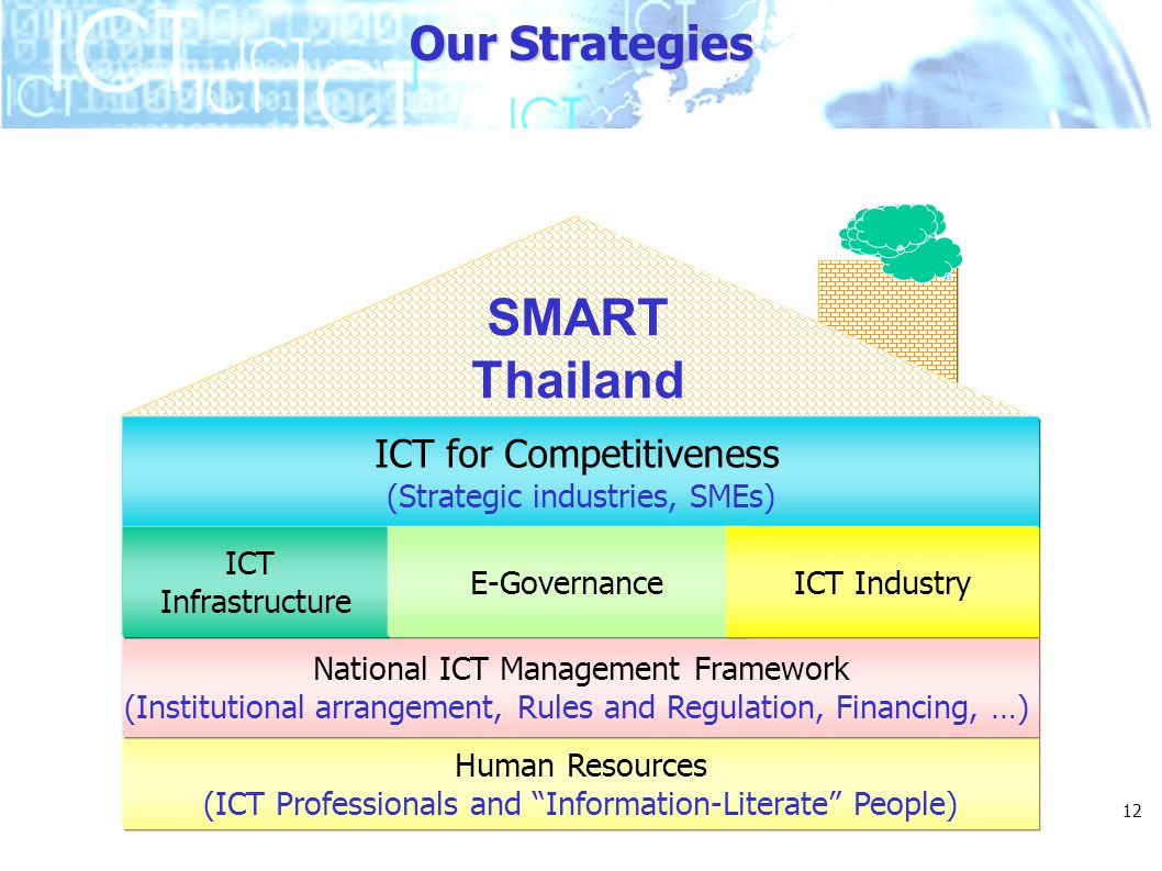 "12 Our Strategies Human Resources (ICT Professionals and ""Information-Literate"" People) National ICT Management Framework (Institutional arrangement,"