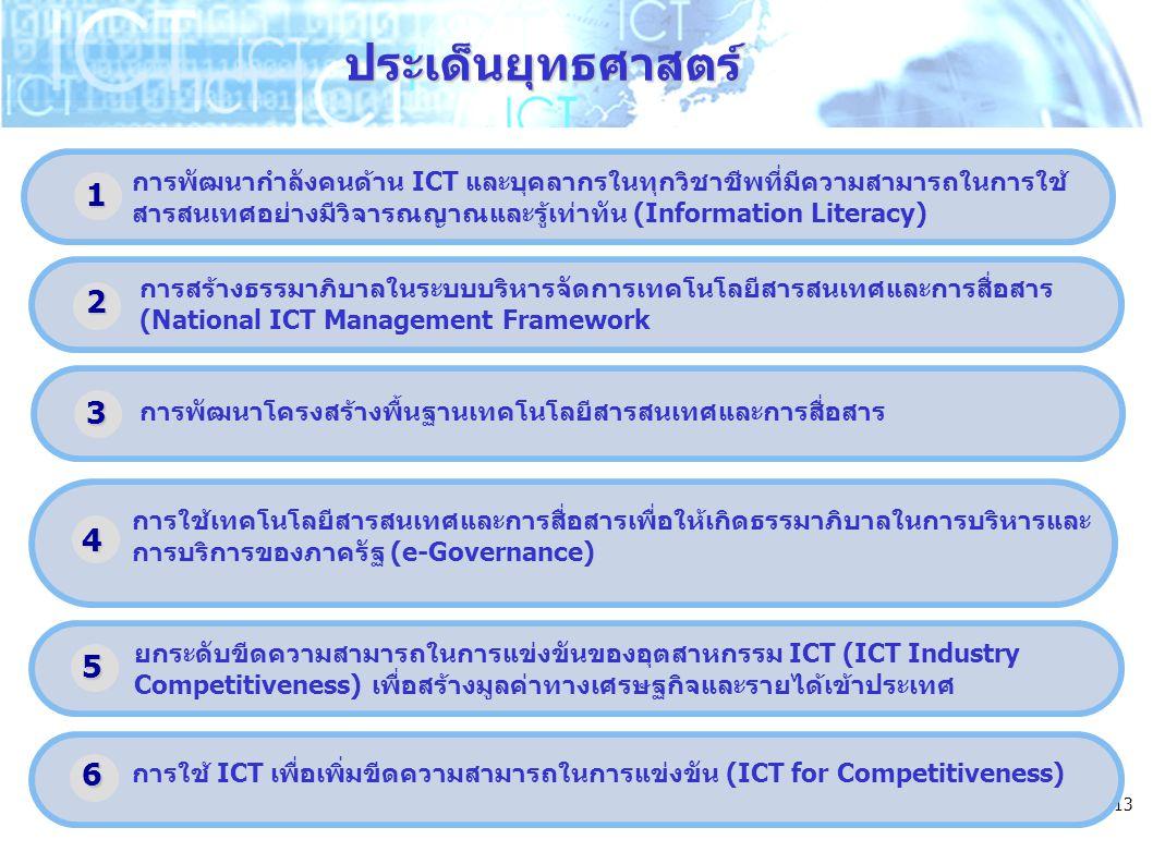 13 การใช้เทคโนโลยีสารสนเทศและการสื่อสารเพื่อให้เกิดธรรมาภิบาลในการบริหารและ การบริการของภาครัฐ (e-Governance) ยกระดับขีดความสามารถในการแข่งขันของอุตสาหกรรม ICT (ICT Industry Competitiveness) เพื่อสร้างมูลค่าทางเศรษฐกิจและรายได้เข้าประเทศ การพัฒนากำลังคนด้าน ICT และบุคลากรในทุกวิชาชีพที่มีความสามารถในการใช้ สารสนเทศอย่างมีวิจารณญาณและรู้เท่าทัน (Information Literacy) การพัฒนาโครงสร้างพื้นฐานเทคโนโลยีสารสนเทศและการสื่อสาร ประเด็นยุทธศาสตร์ 1 การใช้ ICT เพื่อเพิ่มขีดความสามารถในการแข่งขัน (ICT for Competitiveness) 2 3 4 5 6 การสร้างธรรมาภิบาลในระบบบริหารจัดการเทคโนโลยีสารสนเทศและการสื่อสาร (National ICT Management Framework