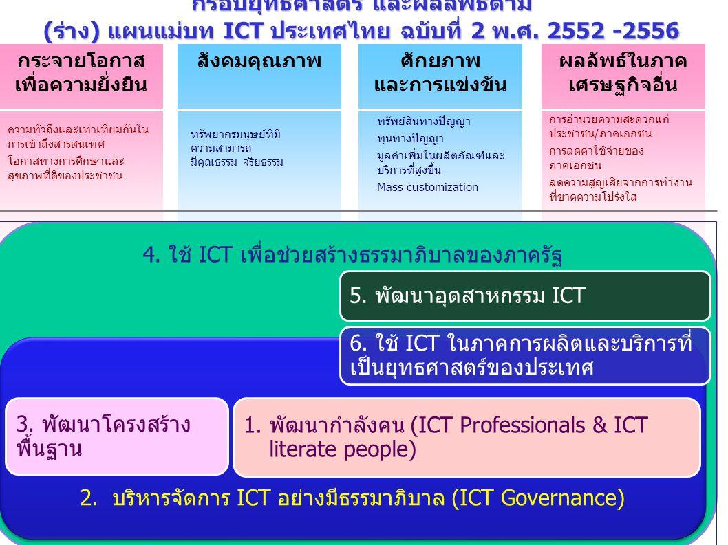 15 กรอบยุทธศาสตร์ และผลลัพธ์ตาม (ร่าง) แผนแม่บท ICT ประเทศไทย ฉบับที่ 2 พ.ศ. 2552 -2556 กระจายโอกาส เพื่อความยั่งยืน ศักยภาพ และการแข่งขัน สังคมคุณภาพ