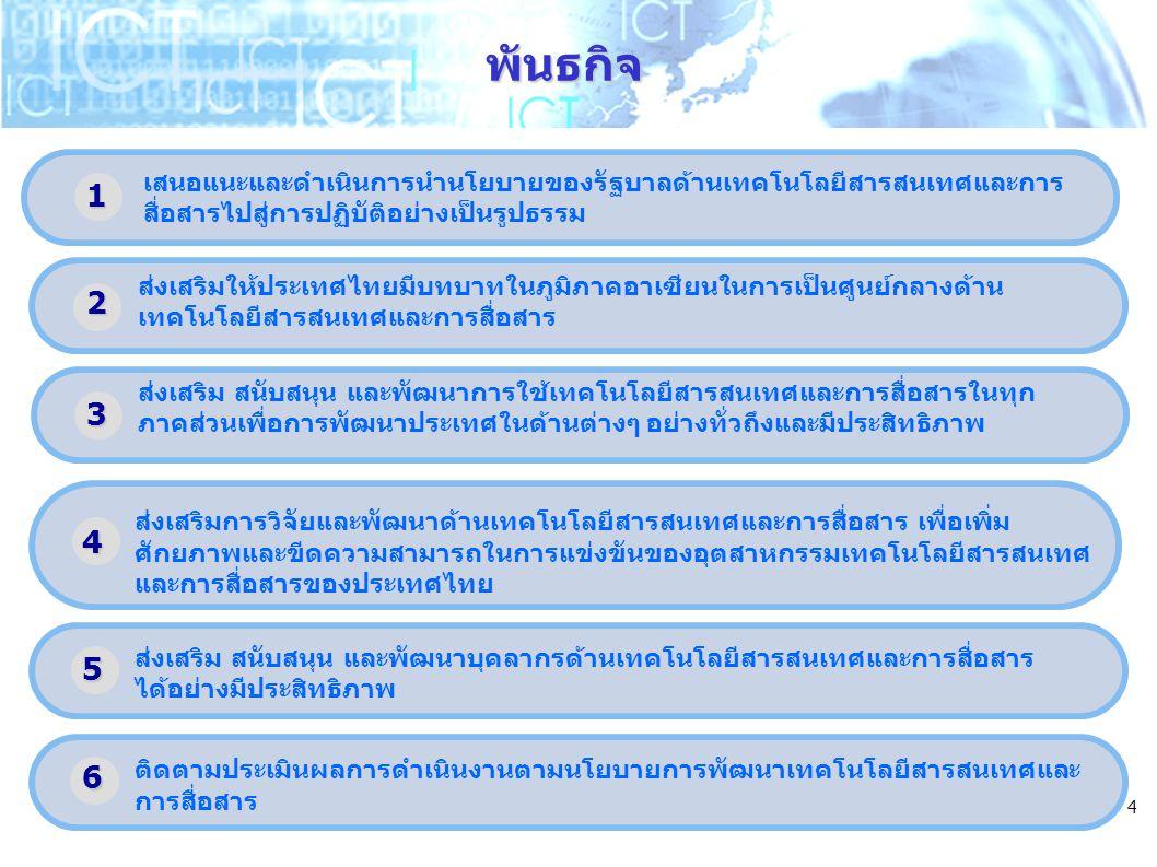 4 ส่งเสริมการวิจัยและพัฒนาด้านเทคโนโลยีสารสนเทศและการสื่อสาร เพื่อเพิ่ม ศักยภาพและขีดความสามารถในการแข่งขันของอุตสาหกรรมเทคโนโลยีสารสนเทศ และการสื่อสารของประเทศไทย ส่งเสริม สนับสนุน และพัฒนาบุคลากรด้านเทคโนโลยีสารสนเทศและการสื่อสาร ได้อย่างมีประสิทธิภาพ เสนอแนะและดำเนินการนำนโยบายของรัฐบาลด้านเทคโนโลยีสารสนเทศและการ สื่อสารไปสู่การปฏิบัติอย่างเป็นรูปธรรม ส่งเสริมให้ประเทศไทยมีบทบาทในภูมิภาคอาเซียนในการเป็นศูนย์กลางด้าน เทคโนโลยีสารสนเทศและการสื่อสาร ส่งเสริม สนับสนุน และพัฒนาการใช้เทคโนโลยีสารสนเทศและการสื่อสารในทุก ภาคส่วนเพื่อการพัฒนาประเทศในด้านต่างๆ อย่างทั่วถึงและมีประสิทธิภาพ พันธกิจ 1 ติดตามประเมินผลการดำเนินงานตามนโยบายการพัฒนาเทคโนโลยีสารสนเทศและ การสื่อสาร 2 3 4 5 6