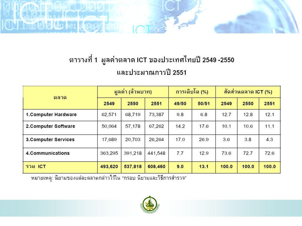 16 มาตรการส่งเสริม Open Source ตาม (ร่าง) แผนแม่บทเทคโนโลยีสารสนเทศและการสื่อสาร (ฉบับที่ 2) ของประเทศไทย พ.ศ.