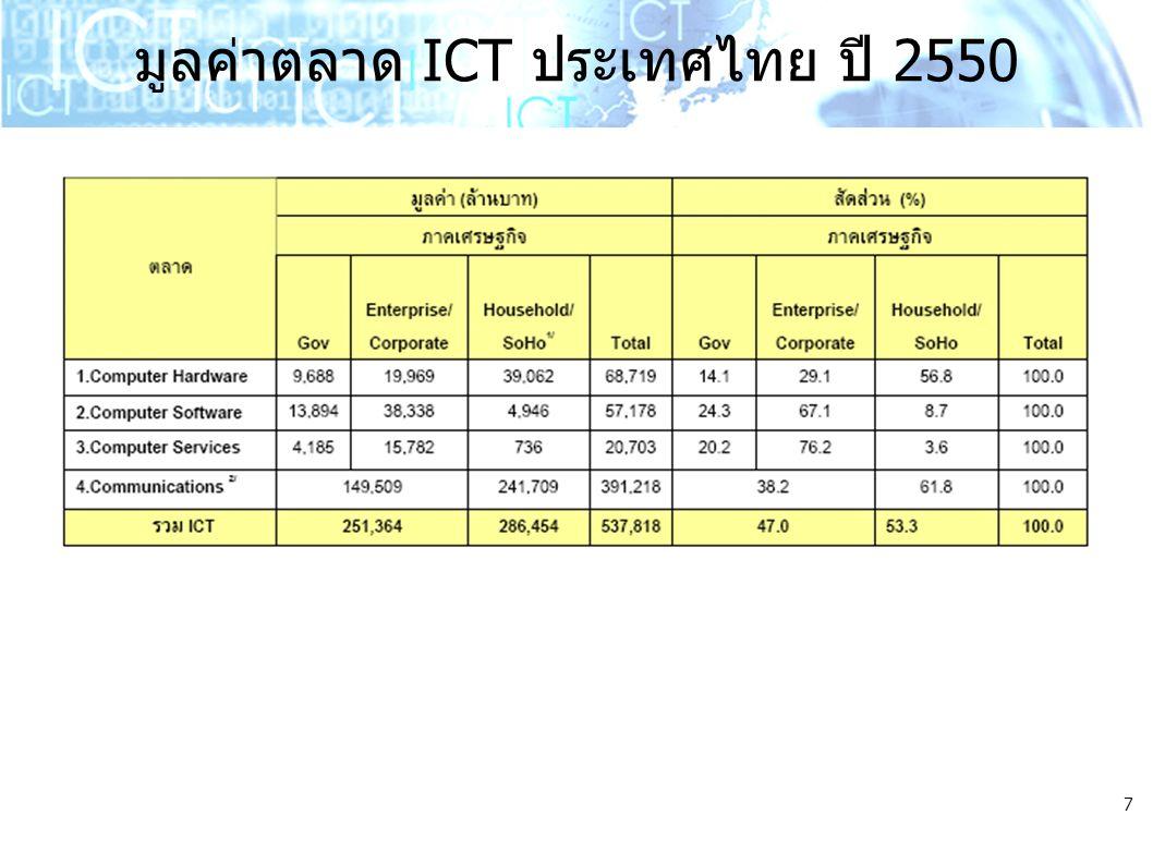 7 มูลค่าตลาด ICT ประเทศไทย ปี 2550