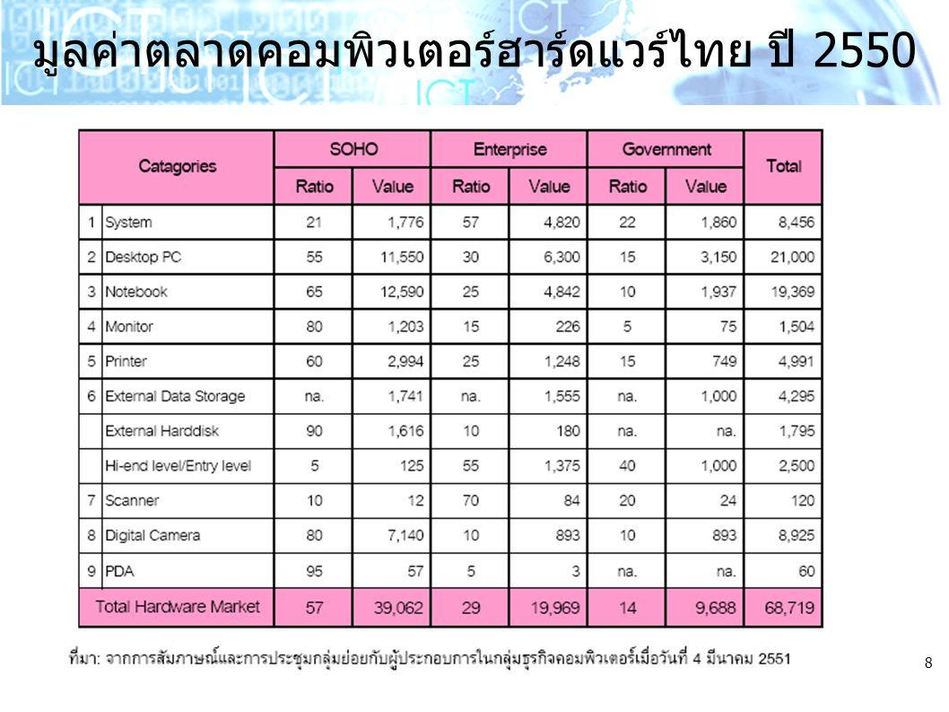 8 มูลค่าตลาดคอมพิวเตอร์ฮาร์ดแวร์ไทย ปี 2550