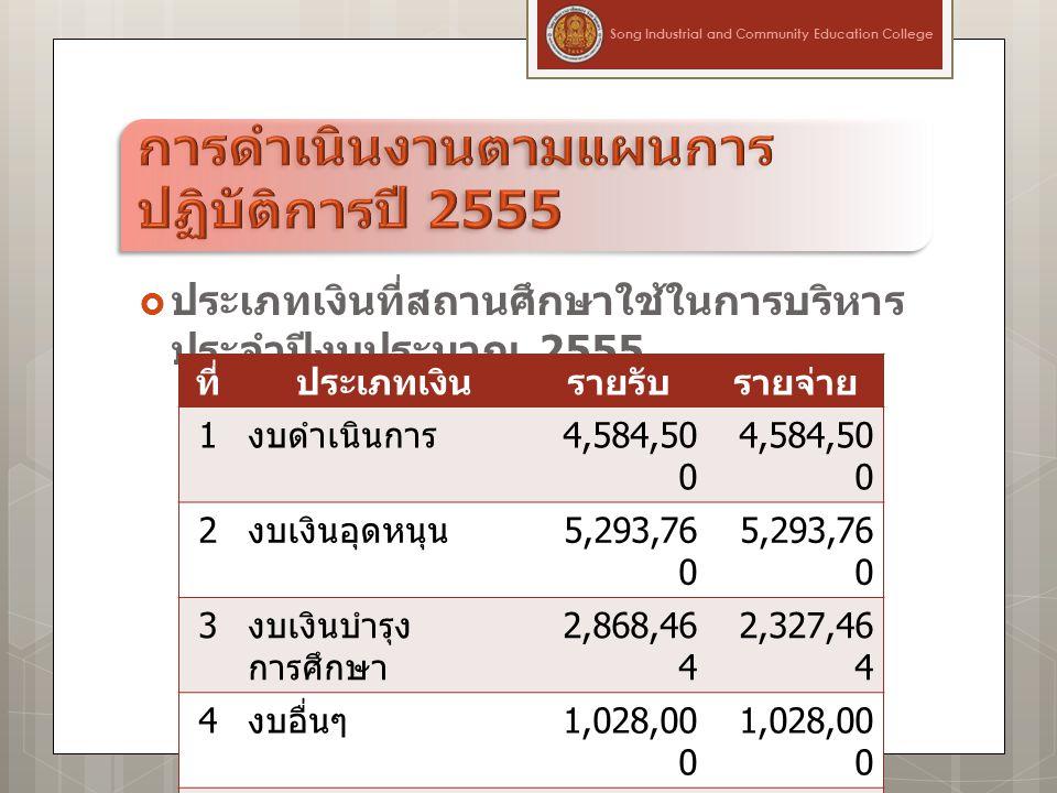  ประเภทเงินที่สถานศึกษาใช้ในการบริหาร ประจำปีงบประมาณ 2555 ที่ประเภทเงินรายรับรายจ่าย 1 งบดำเนินการ 4,584,50 0 2 งบเงินอุดหนุน 5,293,76 0 3 งบเงินบำรุง การศึกษา 2,868,46 4 2,327,46 4 4 งบอื่นๆ 1,028,00 0 รวม 13,774, 724 13,233, 724 Song Industrial and Community Education College