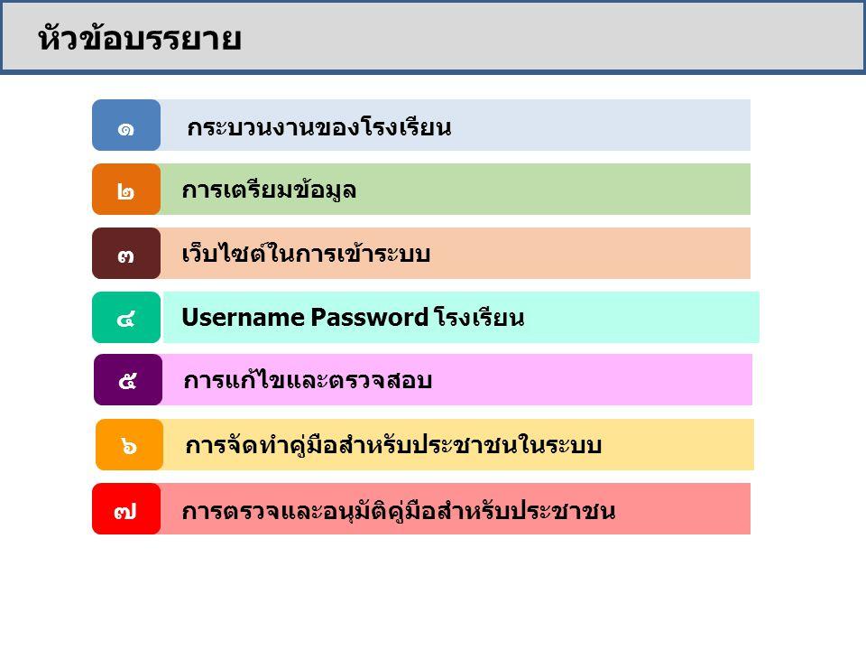 หัวข้อบรรยาย กระบวนงานของโรงเรียน ๑ การเตรียมข้อมูล ๒ เว็บไซต์ในการเข้าระบบ ๓ Username Password โรงเรียน ๔ การจัดทำคู่มือสำหรับประชาชนในระบบ ๖ ๕ การตรวจและอนุมัติคู่มือสำหรับประชาชน ๗ การแก้ไขและตรวจสอบ