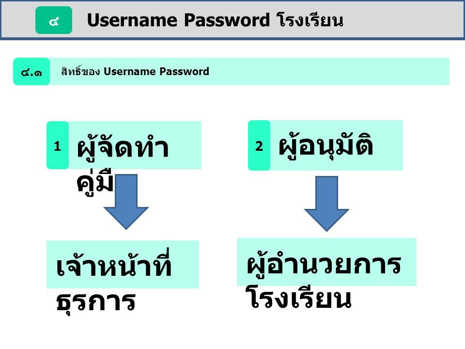 Username Password โรงเรียน ๔ สิทธิ์ของ Username Password ๔.๑ ผู้จัดทำ คู่มือ 1 ผู้อนุมัติ 2 ผู้อำนวยการ โรงเรียน เจ้าหน้าที่ ธุรการ