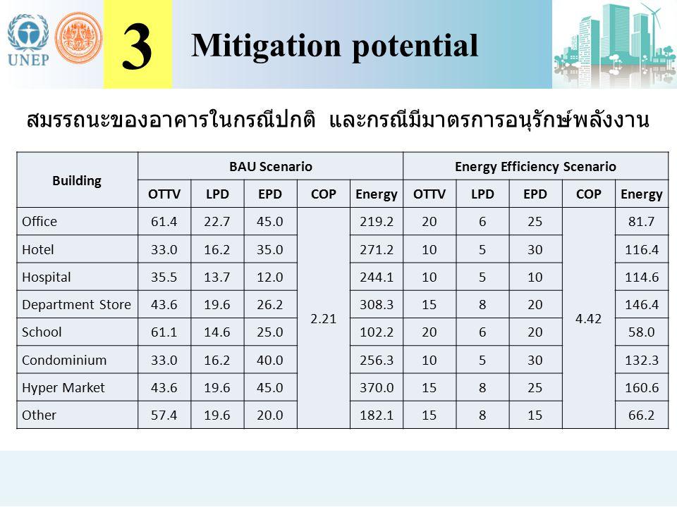 สมรรถนะของอาคารในกรณีปกติ และกรณีมีมาตรการอนุรักษ์พลังงาน Building BAU Scenario Energy Efficiency Scenario OTTVLPDEPDCOPEnergyOTTVLPDEPDCOPEnergy Offi