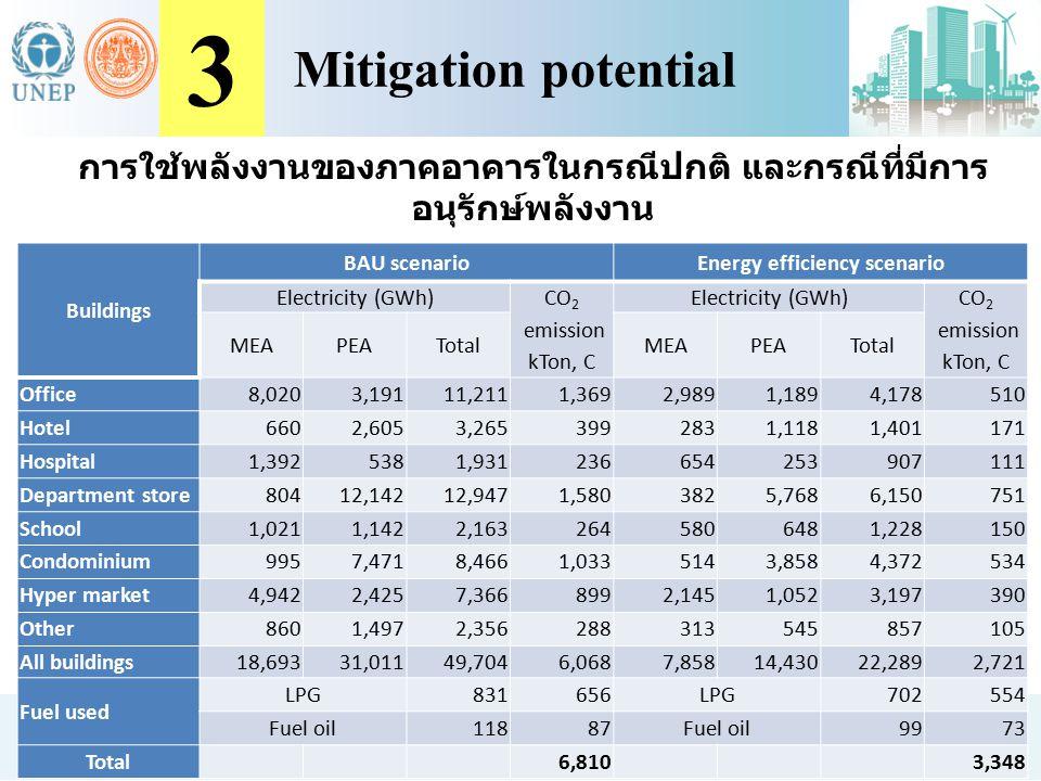 การใช้พลังงานของภาคอาคารในกรณีปกติ และกรณีที่มีการ อนุรักษ์พลังงาน Buildings BAU scenarioEnergy efficiency scenario Electricity (GWh) CO 2 emission kT