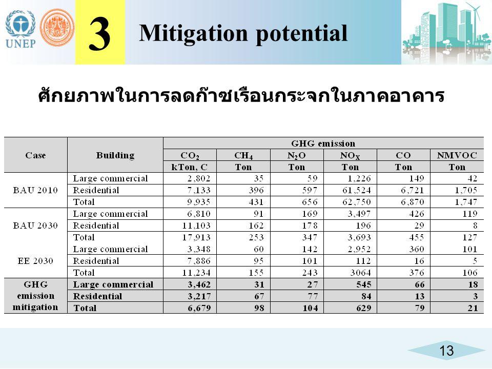 13 3 Mitigation potential ศักยภาพในการลดก๊าซเรือนกระจกในภาคอาคาร
