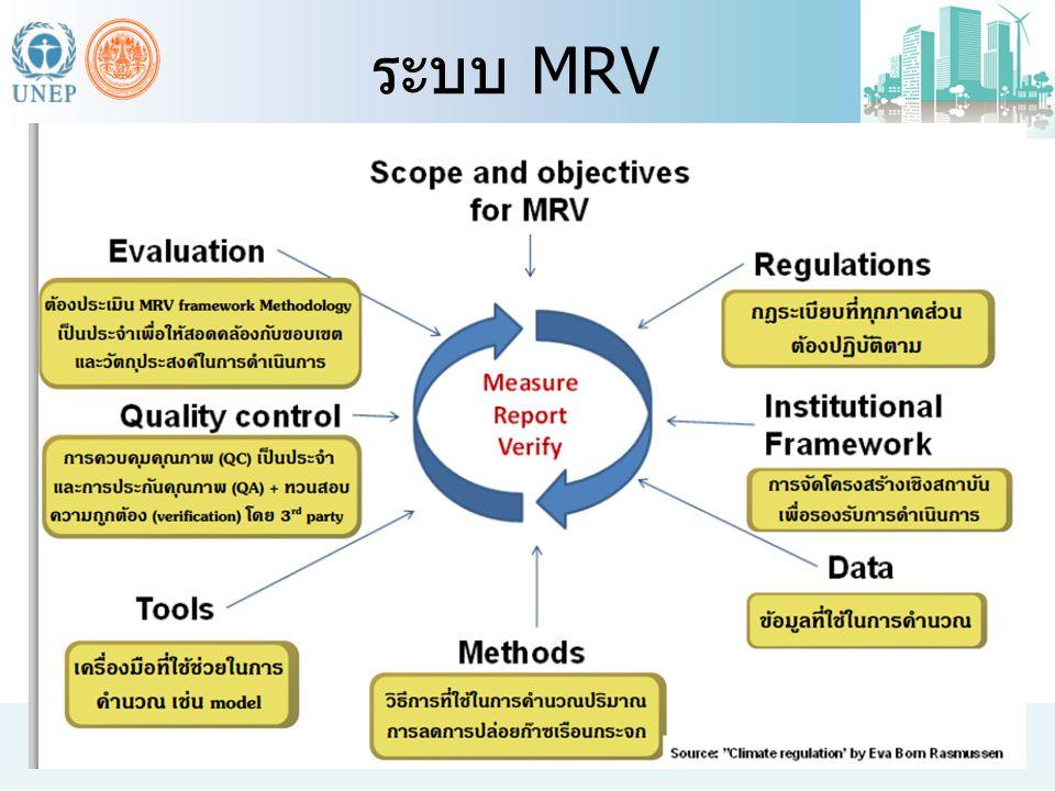 ระบบ MRV