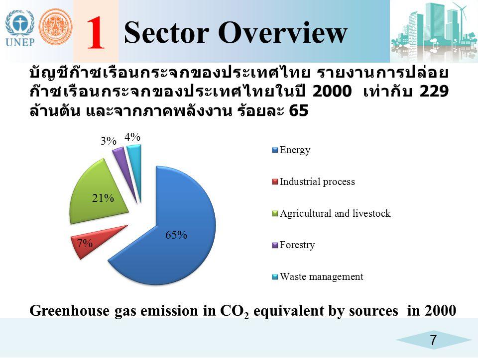 7 1 Sector Overview บัญชีก๊าซเรือนกระจกของประเทศไทย รายงานการปล่อย ก๊าซเรือนกระจกของประเทศไทยในปี 2000 เท่ากับ 229 ล้านตัน และจากภาคพลังงาน ร้อยละ 65