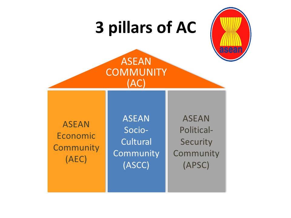 3 pillars of AC 23 ASEAN COMMUNITY (AC) ASEAN Economic Community (AEC) ASEAN Socio- Cultural Community (ASCC) ASEAN Political- Security Community (APSC)