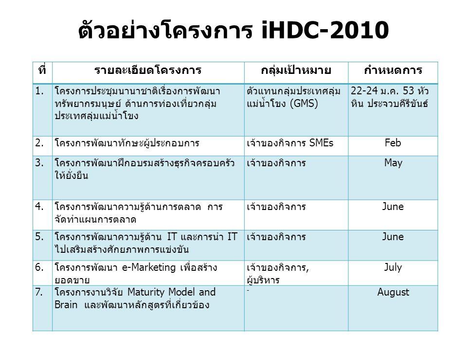 ตัวอย่างโครงการ iHDC-2010 ที่รายละเอียดโครงการกลุ่มเป้าหมายกำหนดการ 1.โครงการประชุมนานาชาติเรื่องการพัฒนา ทรัพยากรมนุษย์ ด้านการท่องเที่ยวกลุ่ม ประเทศลุ่มแม่น้ำโขง ตัวแทนกลุ่มประเทศลุ่ม แม่น้ำโขง (GMS) 22-24 ม.ค.